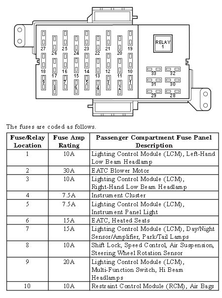 2000 lincoln town car fuse panel diagram service manual [2001 lincoln town car owners manual fuses ... #13